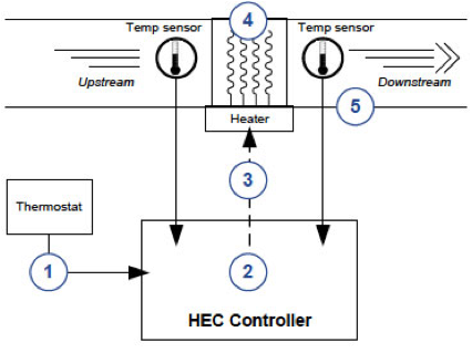 Packaged Rooftop Unit Diagram additionally Heil Air Handler Wiring Diagram together with Trane Xr14 Heat Pump Wiring Diagram further Ac Relay Wiring Diagram together with Arcoaire Air Conditioner Wiring Diagram Wiring Diagrams. on wiring diagram for rheem air handler